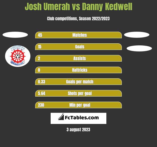 Josh Umerah vs Danny Kedwell h2h player stats