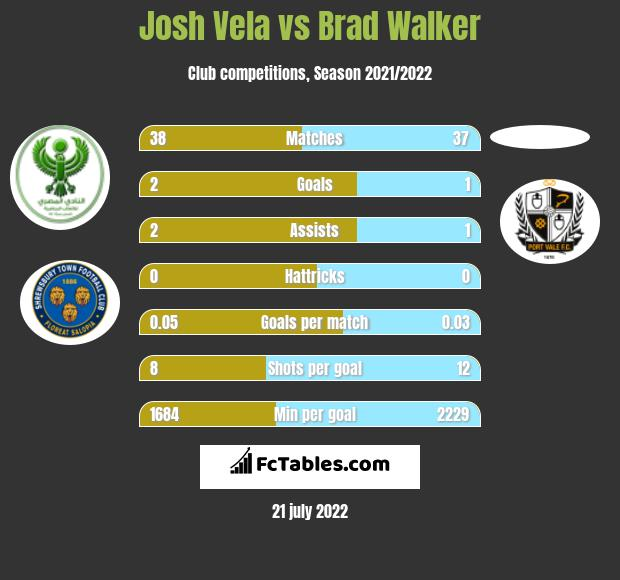 Josh Vela vs Brad Walker infographic