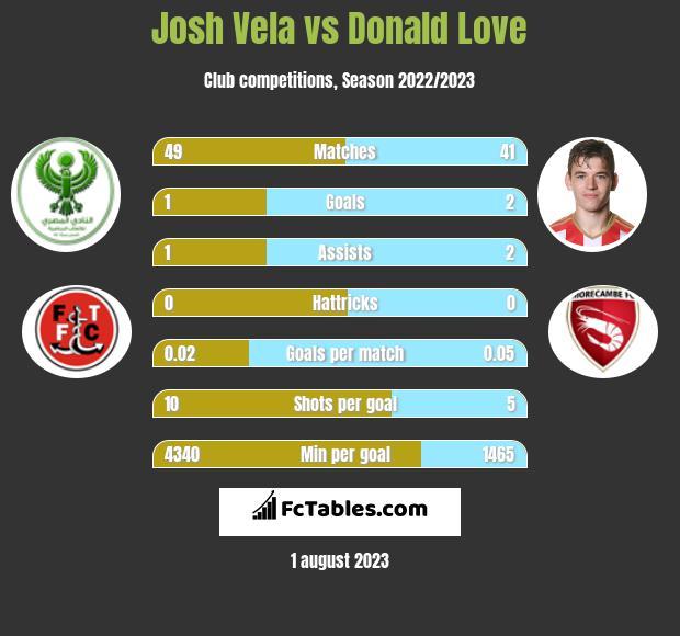 Josh Vela vs Donald Love infographic