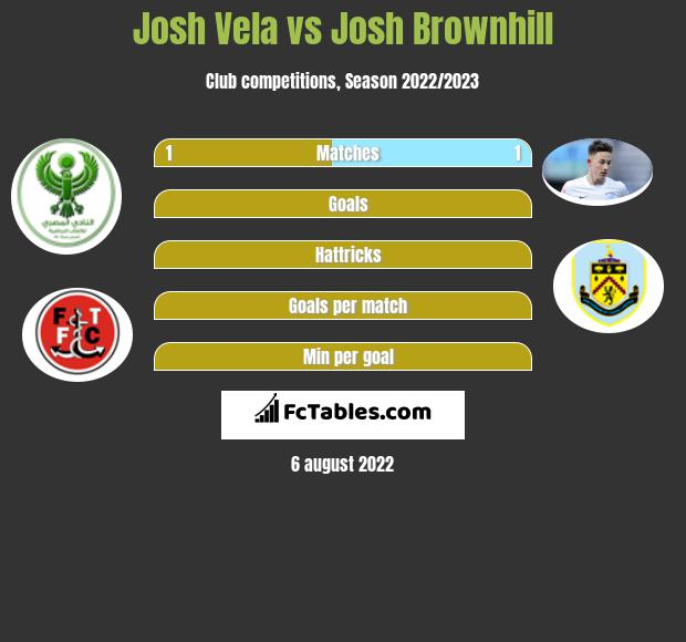 Josh Vela infographic statistics for Bristol City