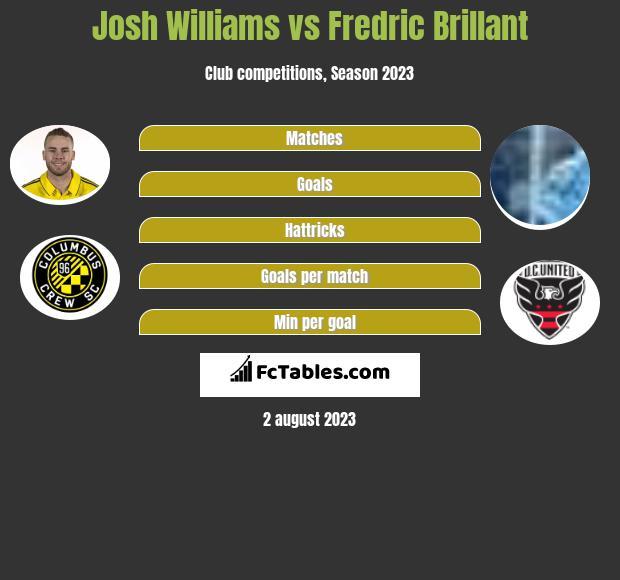 Josh Williams vs Fredric Brillant infographic
