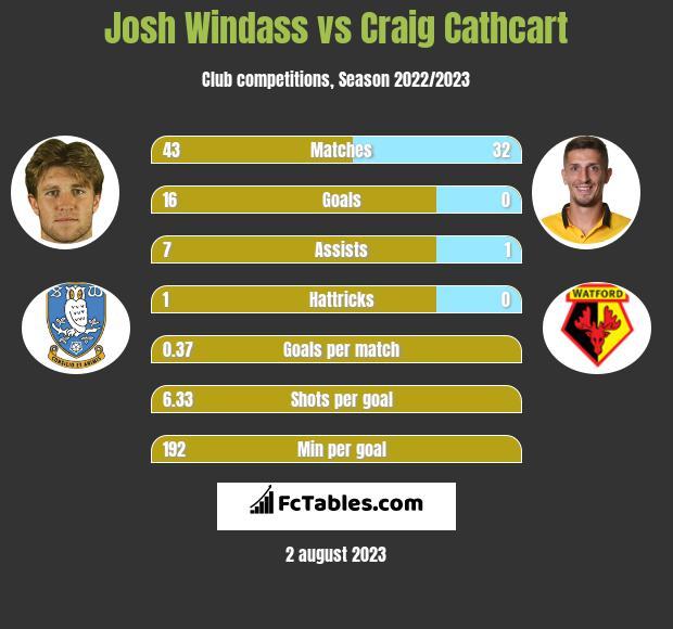 Josh Windass vs Craig Cathcart h2h player stats