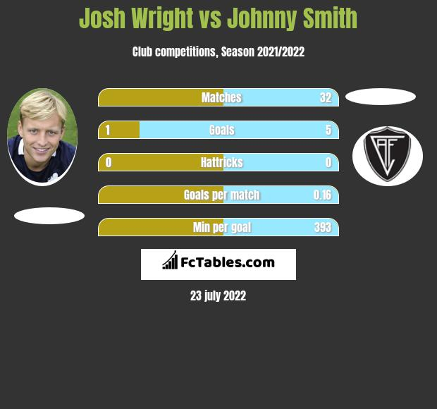 Josh Wright vs Johnny Smith infographic