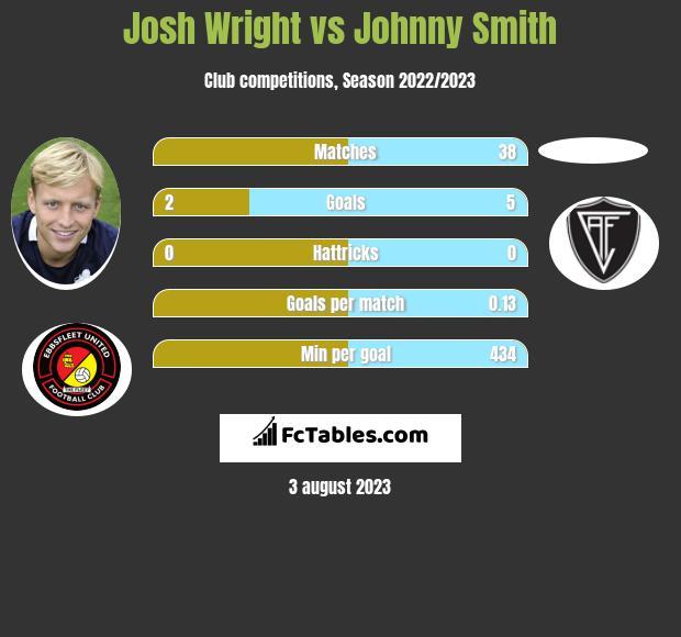 Josh Wright vs Johnny Smith h2h player stats
