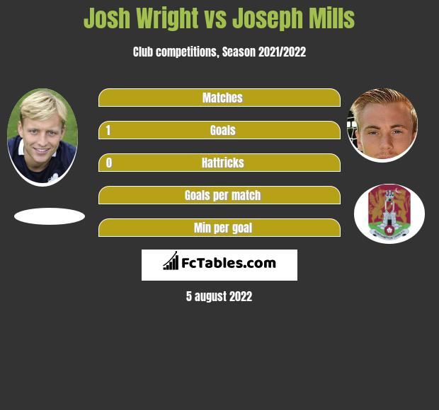 Josh Wright vs Joseph Mills h2h player stats