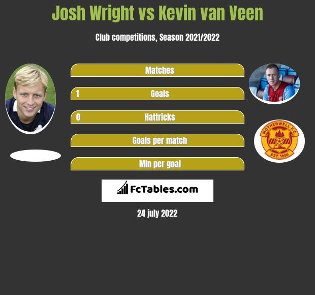 Josh Wright vs Kevin van Veen h2h player stats