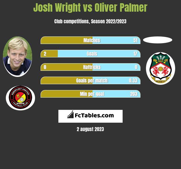 Josh Wright vs Oliver Palmer h2h player stats