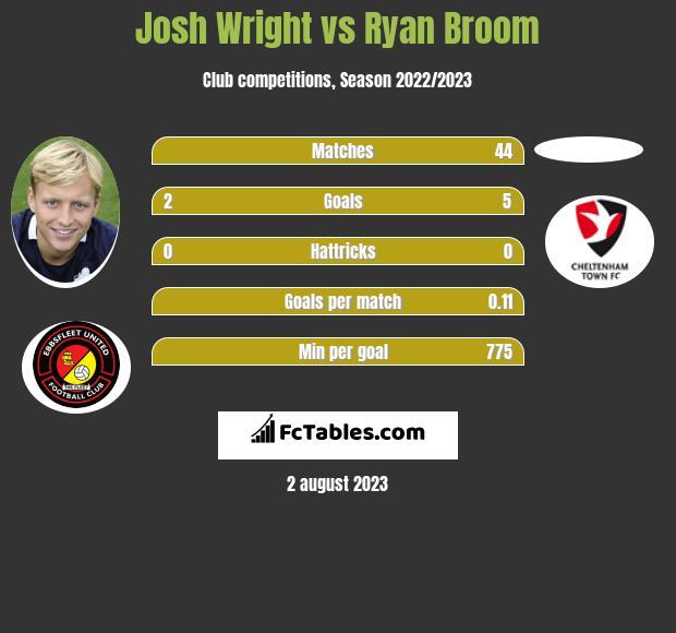Josh Wright vs Ryan Broom h2h player stats