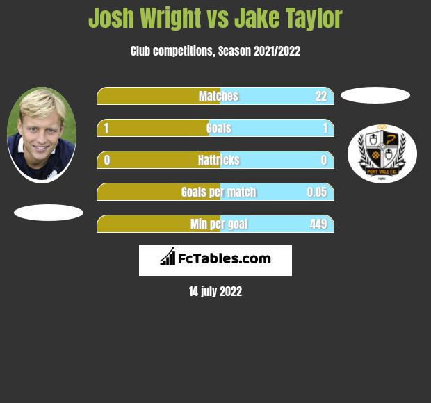Josh Wright vs Jake Taylor h2h player stats
