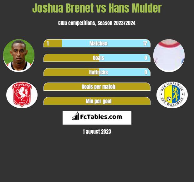 Joshua Brenet vs Hans Mulder infographic