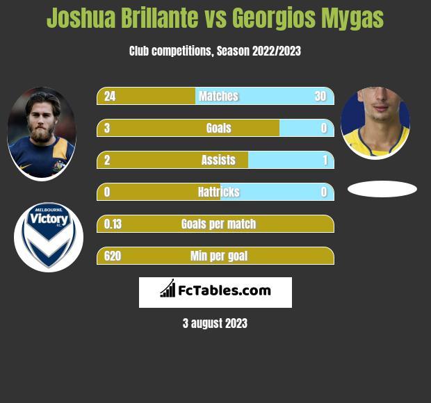 Joshua Brillante vs Georgios Mygas h2h player stats