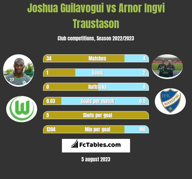 Joshua Guilavogui vs Arnor Ingvi Traustason infographic