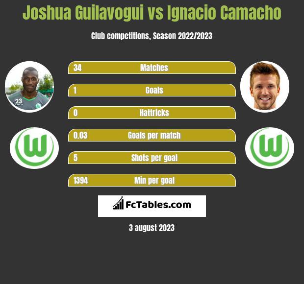 Joshua Guilavogui vs Ignacio Camacho infographic