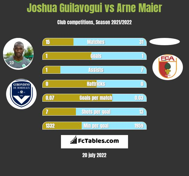 Joshua Guilavogui infographic statistics for Hertha Berlin