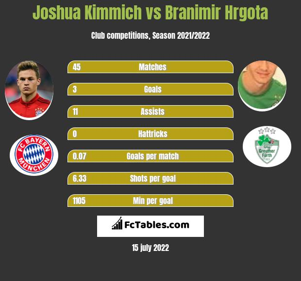 Joshua Kimmich vs Branimir Hrgota infographic