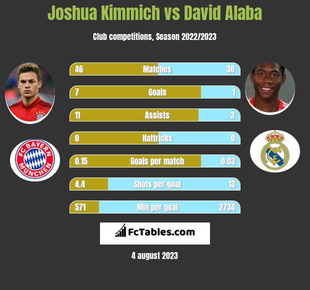 Joshua Kimmich vs David Alaba infographic
