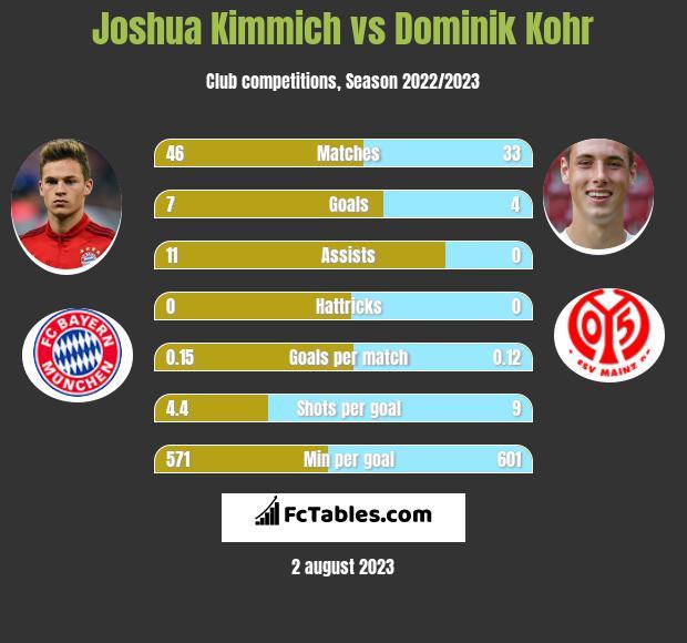 Joshua Kimmich vs Dominik Kohr infographic