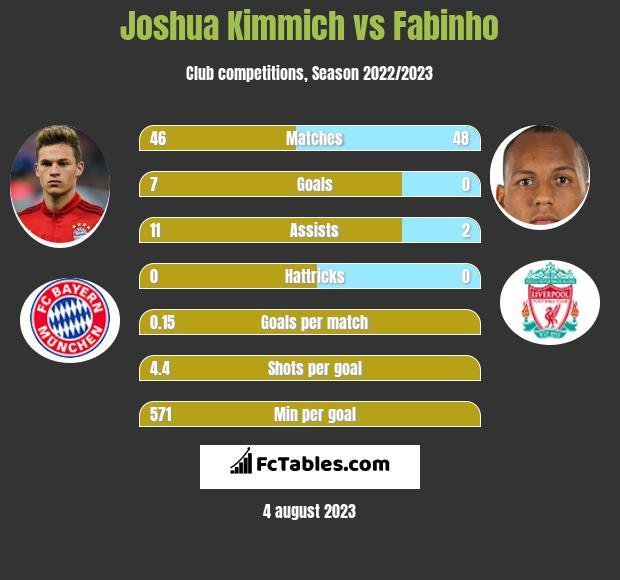 Joshua Kimmich vs Fabinho - Compare two players stats 2019