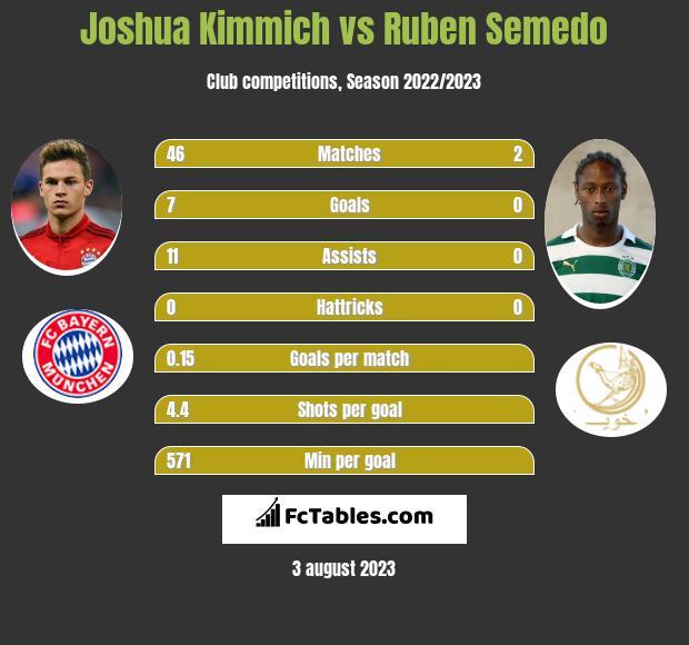 Joshua Kimmich vs Ruben Semedo infographic
