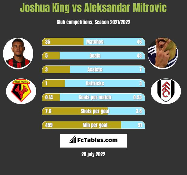 Joshua King vs Aleksandar Mitrović h2h player stats