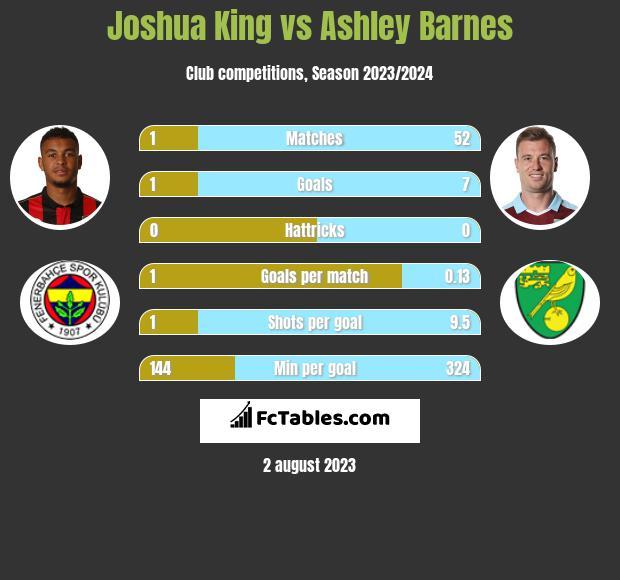 Joshua King vs Ashley Barnes infographic
