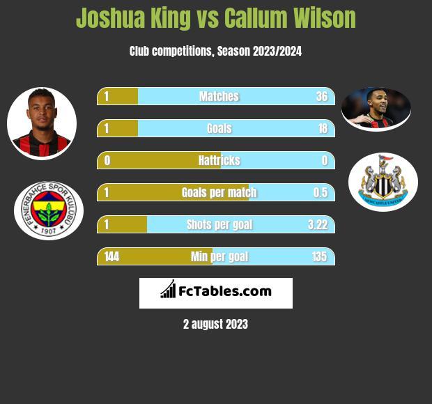 Joshua King vs Callum Wilson infographic