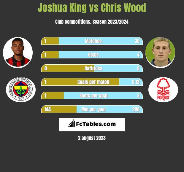 Joshua King vs Chris Wood infographic