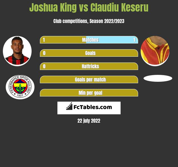 Joshua King vs Claudiu Keseru h2h player stats