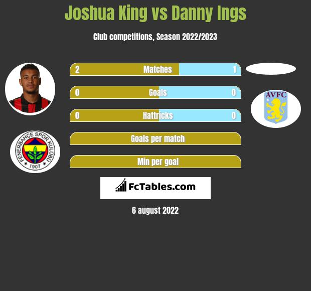 Joshua King vs Danny Ings h2h player stats