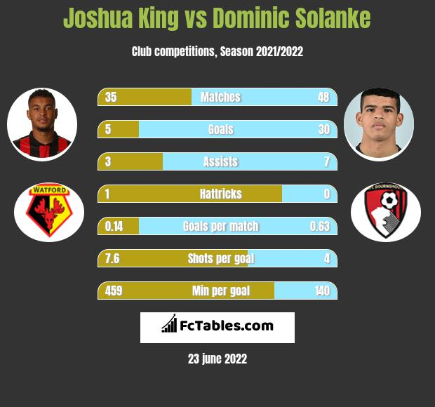 Joshua King vs Dominic Solanke infographic