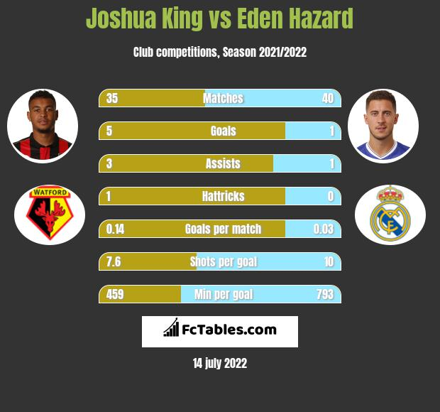 Joshua King vs Eden Hazard infographic