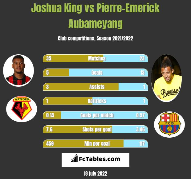 Joshua King infographic statistics for Bournemouth