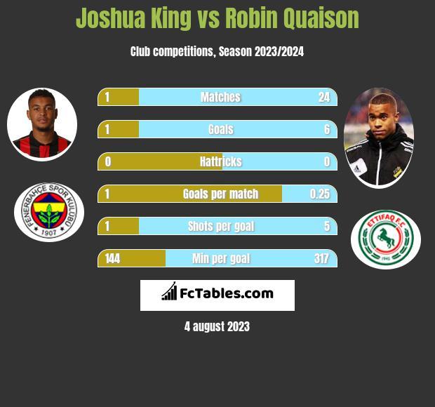 Joshua King vs Robin Quaison h2h player stats