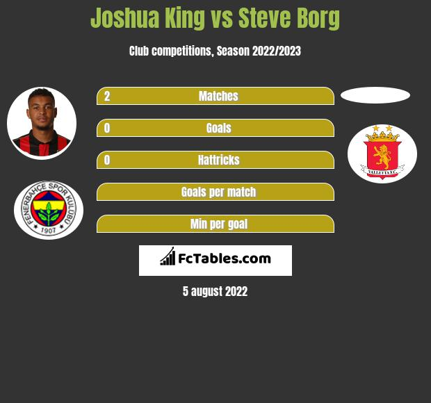 Joshua King vs Steve Borg h2h player stats