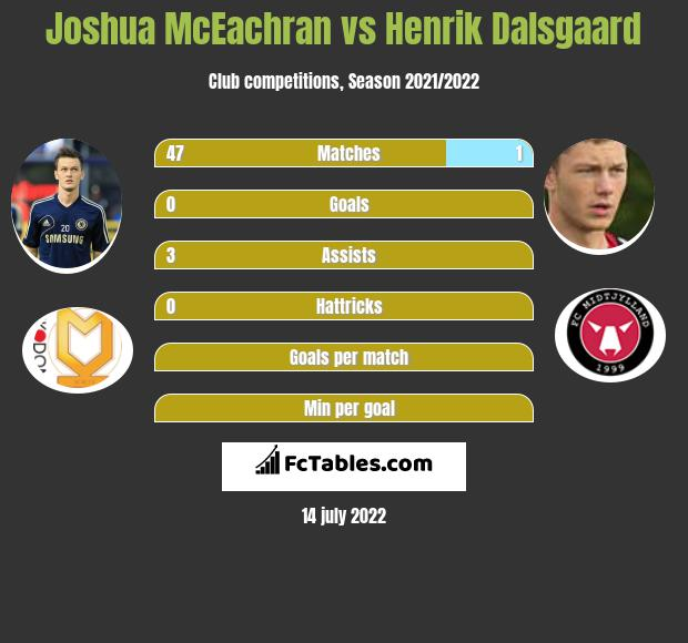 Joshua McEachran vs Henrik Dalsgaard infographic