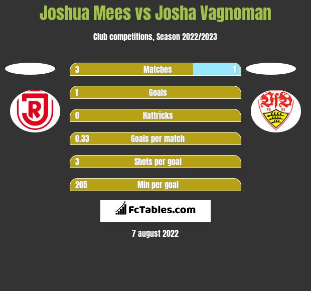 Joshua Mees Vs Josha Vagnoman Compare Two Players Stats 2020