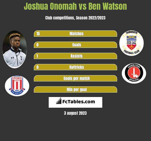 Joshua Onomah vs Ben Watson infographic