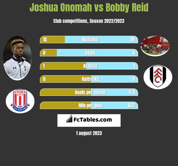 Joshua Onomah vs Bobby Reid infographic