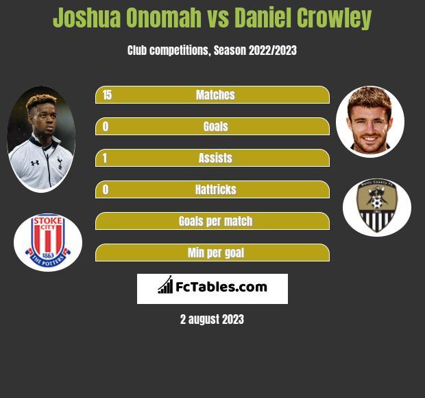 Joshua Onomah vs Daniel Crowley infographic