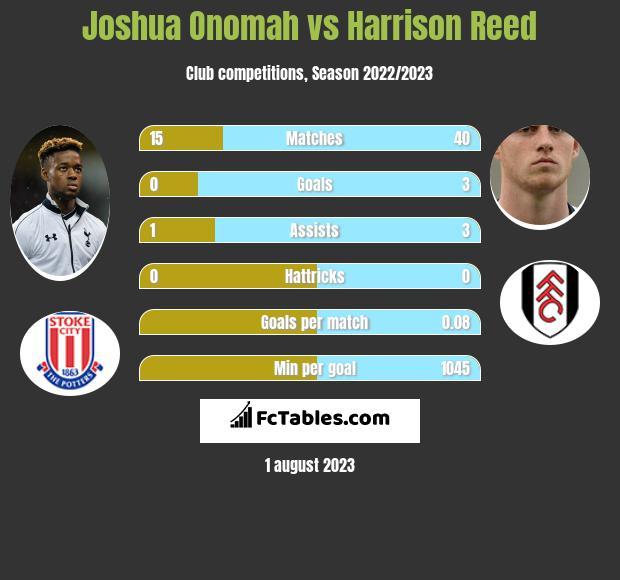 Joshua Onomah vs Harrison Reed infographic
