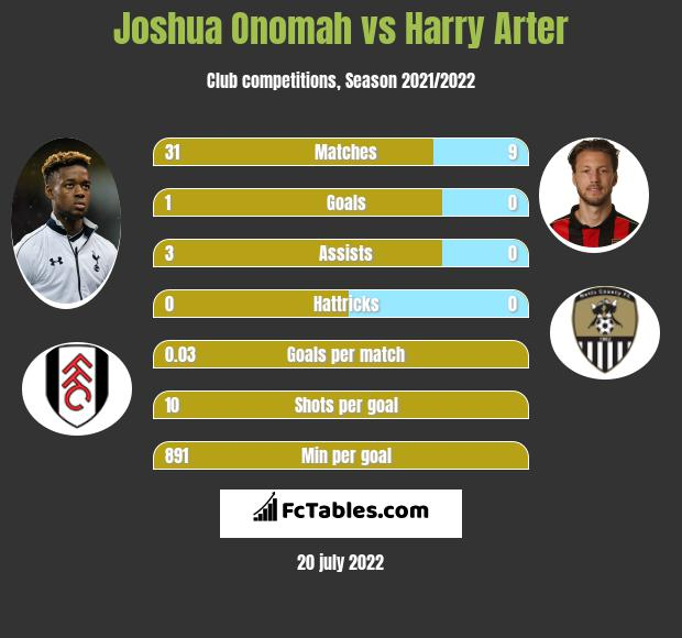 Joshua Onomah vs Harry Arter infographic