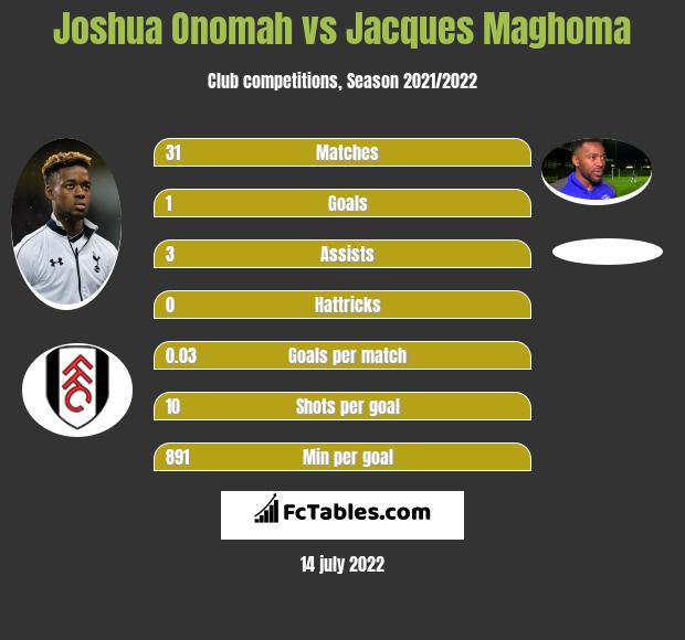 Joshua Onomah vs Jacques Maghoma infographic