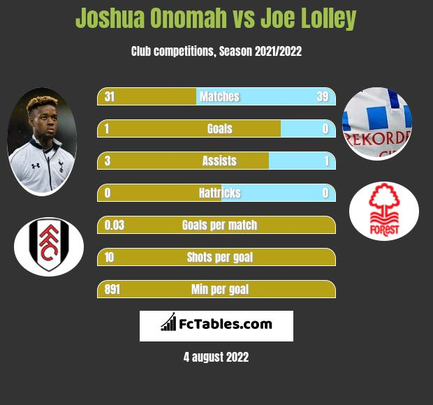 Joshua Onomah vs Joe Lolley infographic