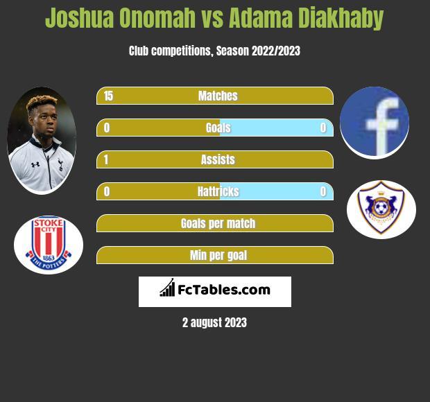 Joshua Onomah vs Adama Diakhaby infographic