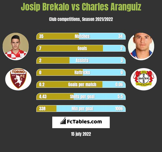 Josip Brekalo vs Charles Aranguiz infographic
