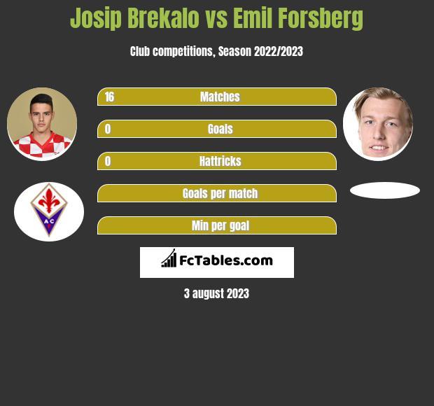 Josip Brekalo vs Emil Forsberg infographic