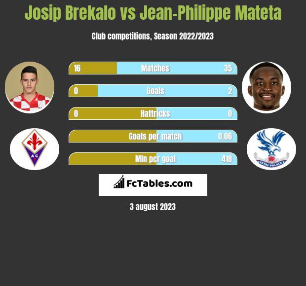 Josip Brekalo vs Jean-Philippe Mateta infographic