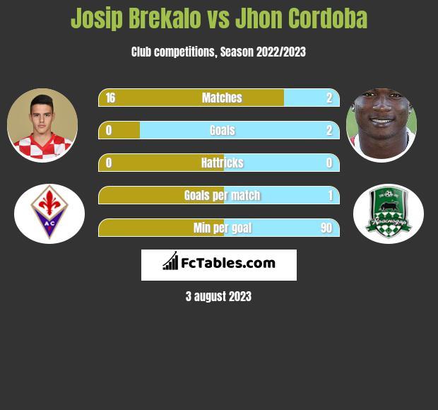Josip Brekalo vs Jhon Cordoba infographic