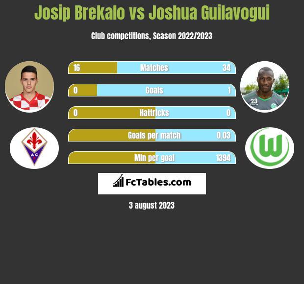 Josip Brekalo vs Joshua Guilavogui infographic