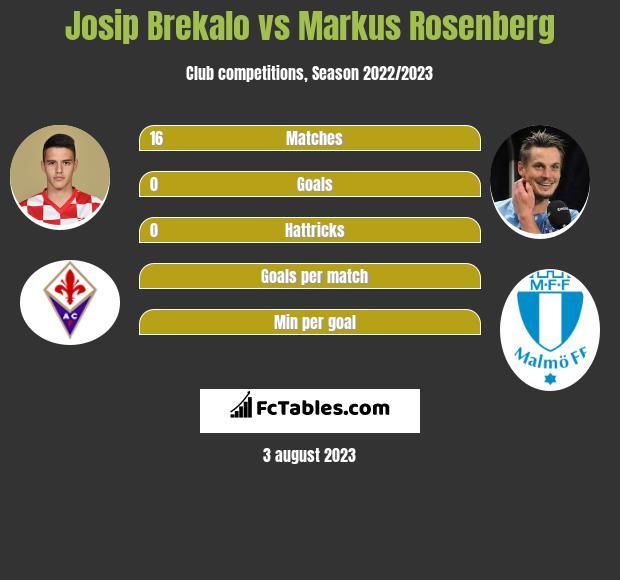 Josip Brekalo vs Markus Rosenberg infographic